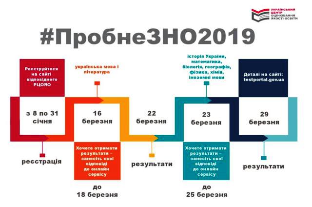 Картинки по запросу пробне незалеж 2019